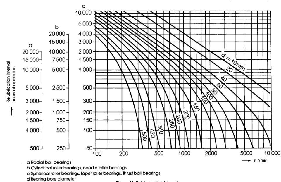 relubrication interval